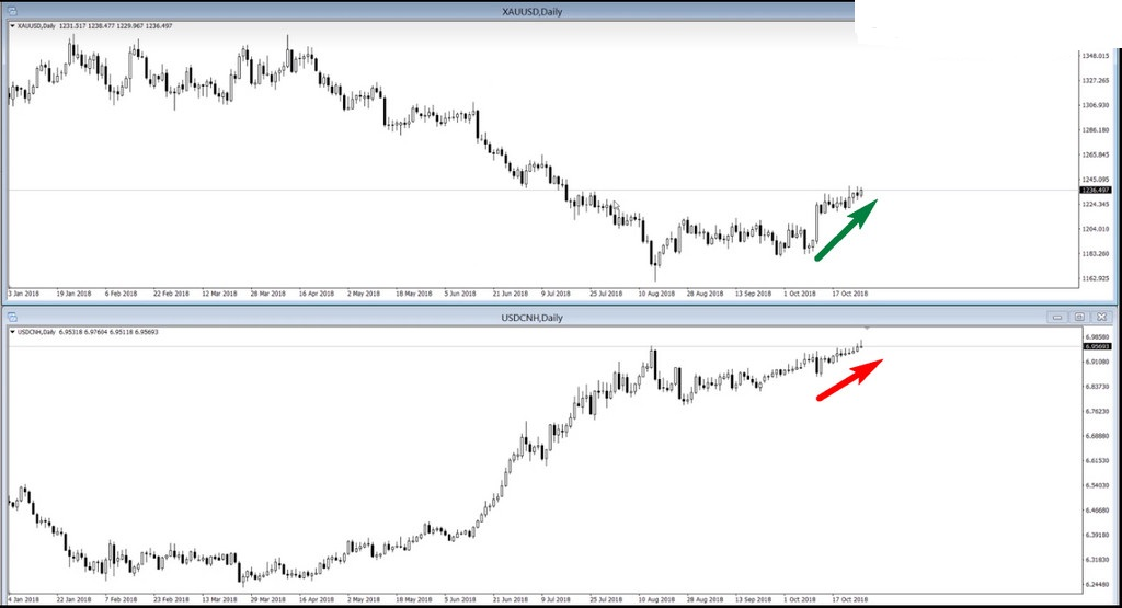 Išmokite rinkų prekyboje taikyti Forex skaičiuoklę!