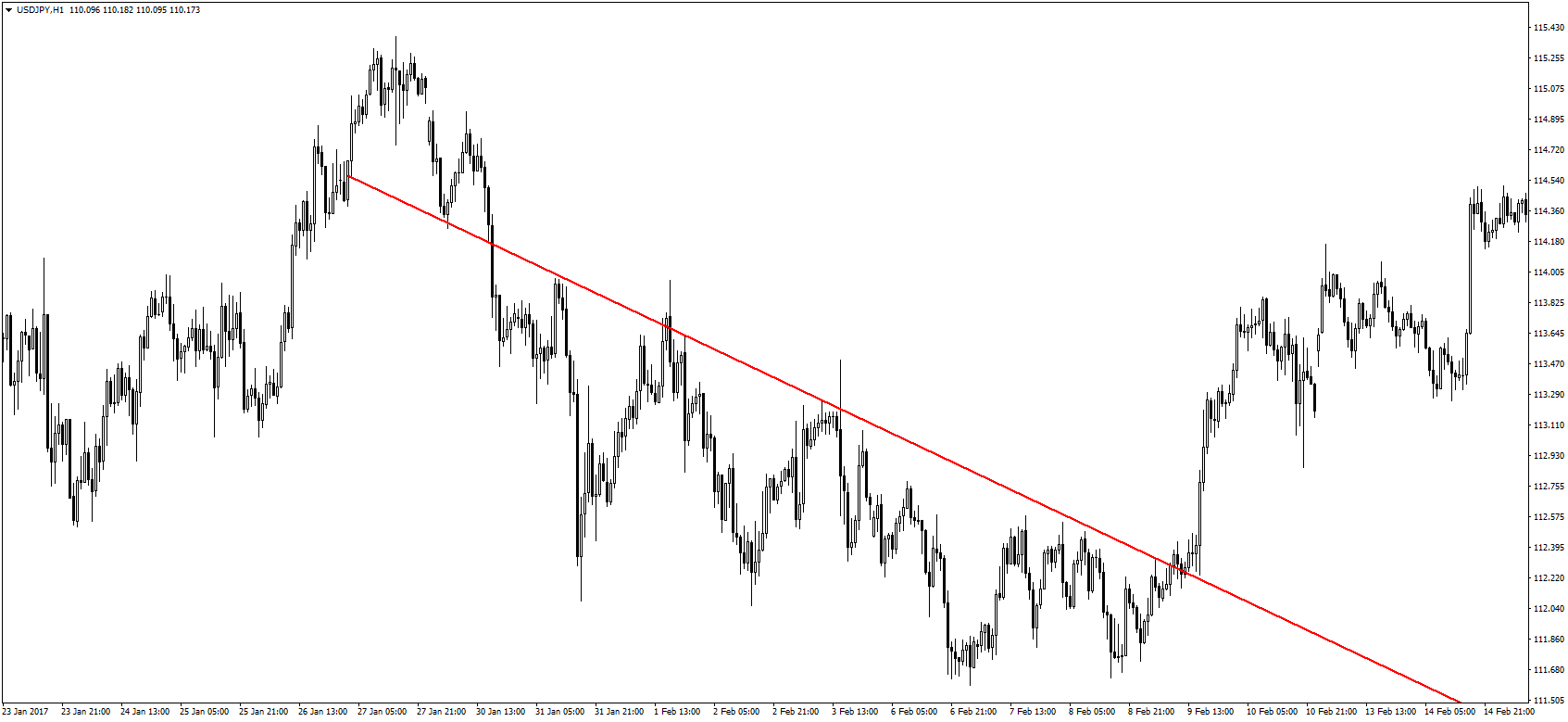 Day Trading pentru Începători ↗️ [Ghid Actualizat 2021]