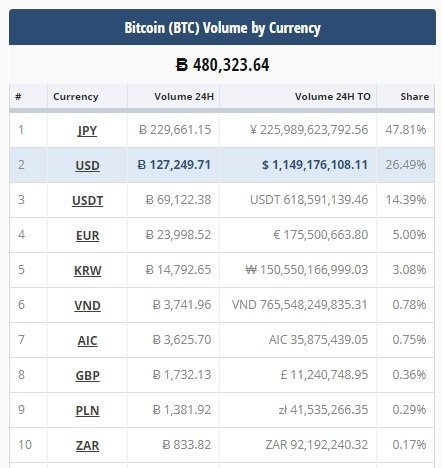 which country trades the most cryptocurrency