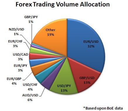 Top forex pairs by volume